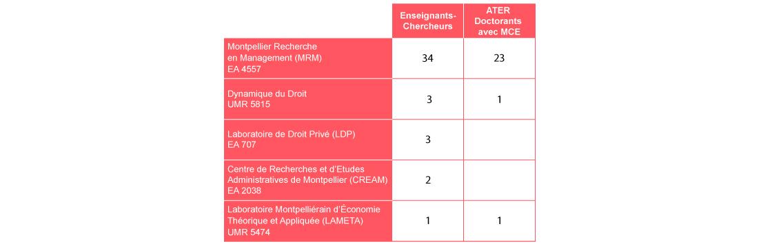 tableau-equipes-recherche_Montpellier-Management
