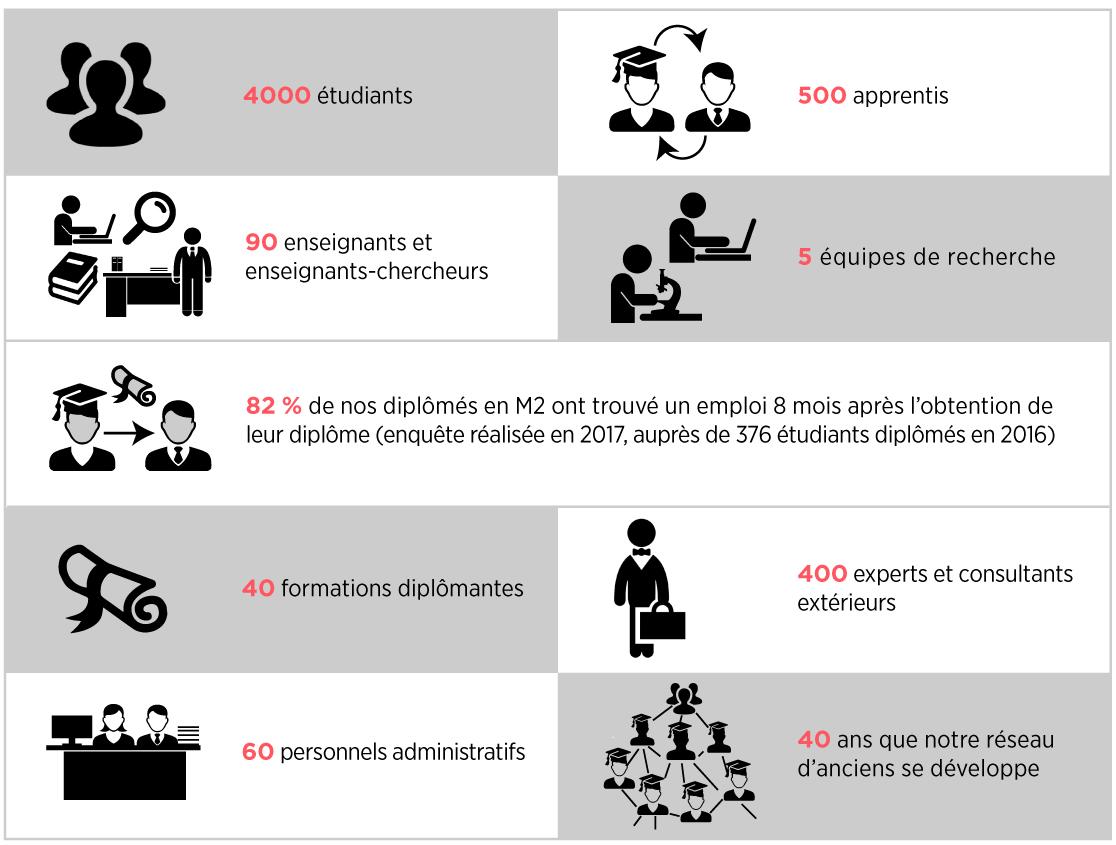 Montpellier-Management-Institut-en-chiffres-pour-le-web