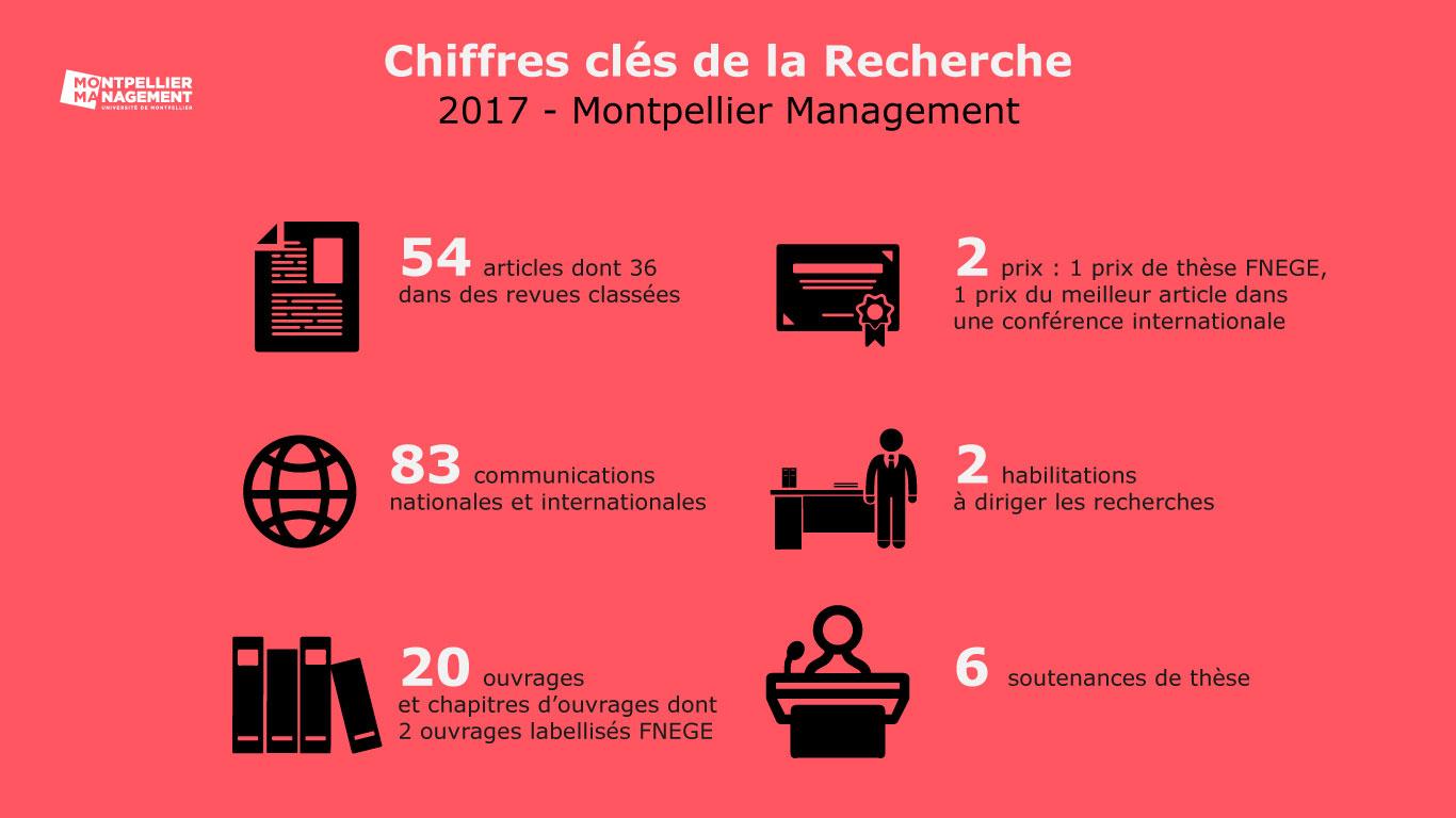Chiffres recherche 2017 montpellier management
