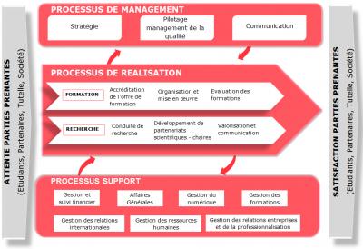 Schéma cartographie des processus
