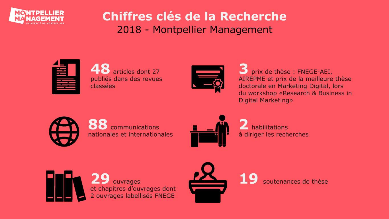 Chiffres de la recherche 2018 - Montpellier Management