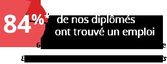 Insertion professionnelle - Montpellier Management