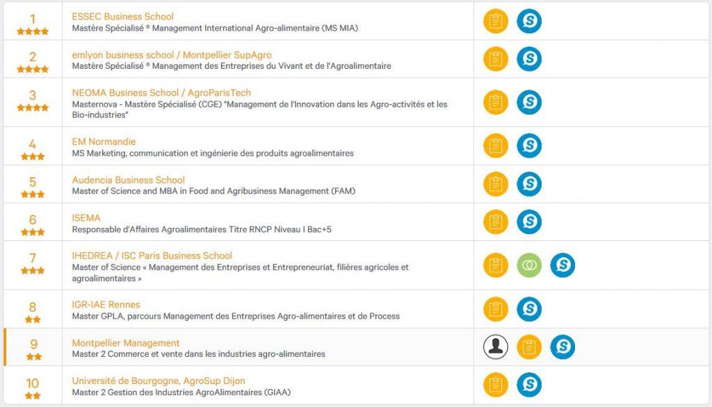 Classement meilleur master CVIA - Montpellier Management