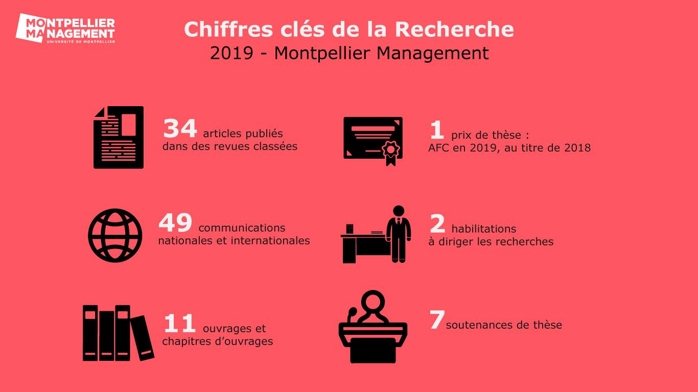 Chiffres clés recherche 2019 - Montpellier Management