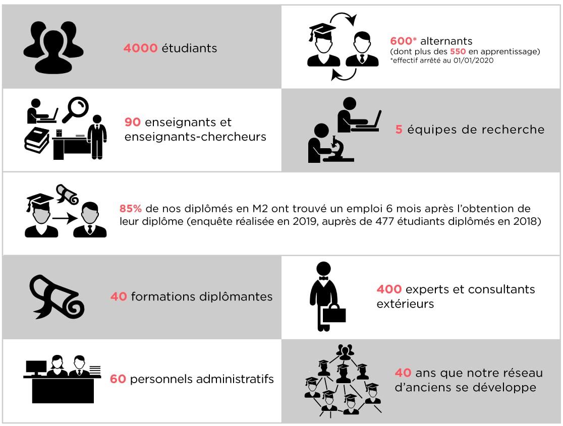 Montpellier Management en chiffres