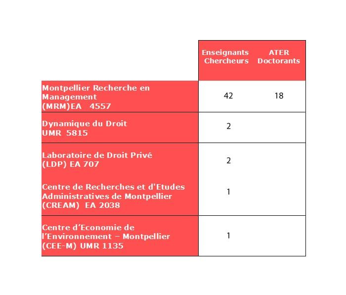Chaires recherche 2019 - Montpellier Management