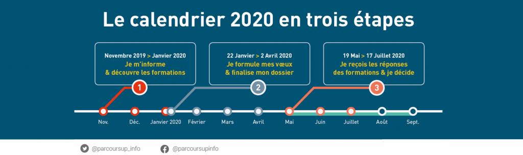Dates Candidatures Parcoursup 2020-2021