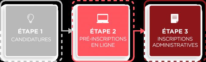 Etapes Inscription/Réinscription - Montpellier Management