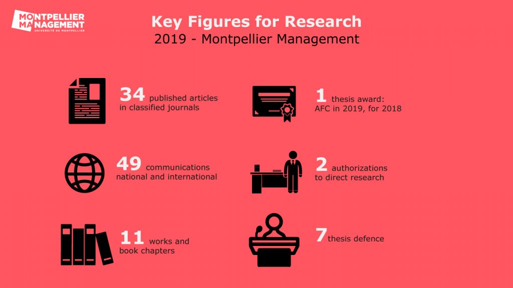 Key figures for research - Montpellier Management