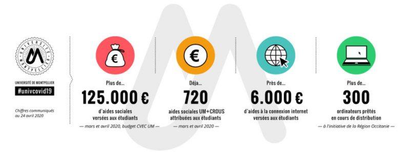 Fonds de Solidarité et de Développement des Initiatives étudiantes de l'UM