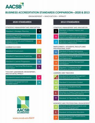 En juillet 2020, AACSB a fait évoluer son référentiel qualité, passant de 15 à 9 principes.