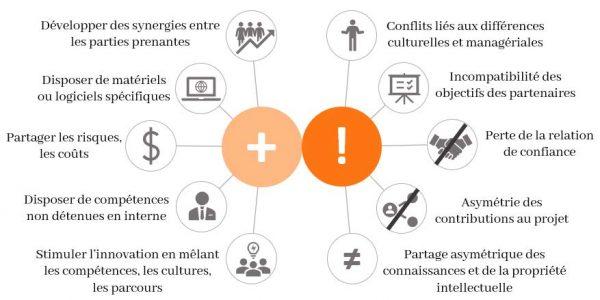 L'innovation collaborative présente de nombreux avantages mais aussi certains risques