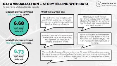Résultat du feedback des étudiants en M2 Data Mining et Relation Clients