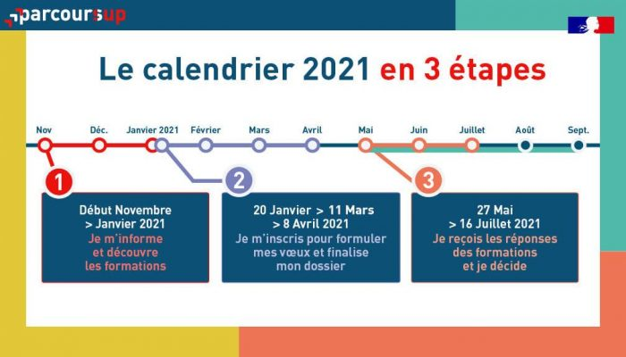 Parcoursup 2021-2022 - Montpellier Management