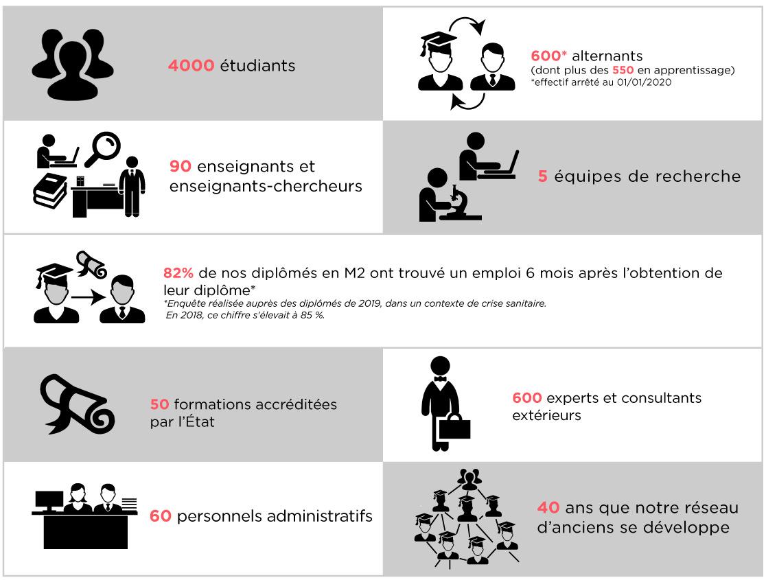 Nos chiffres clés - Montpellier Management
