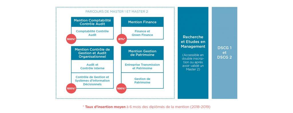 Parcours formation Audit Controle Finance - Montpellier Management