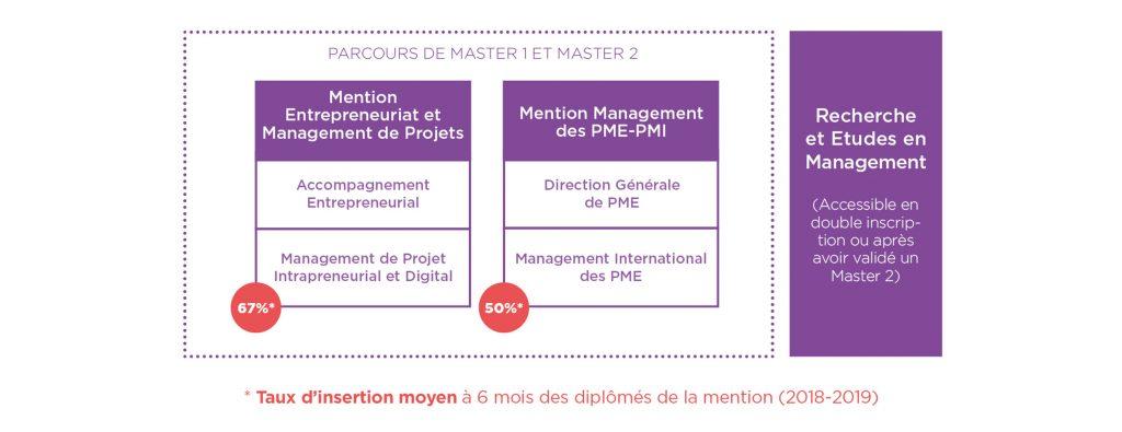 Parcours formation Entrepreneuriat et PME - Montpellier Management