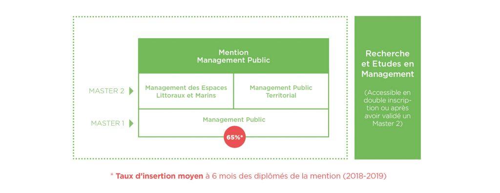 Parcours formation Management Public - Montpellier Management