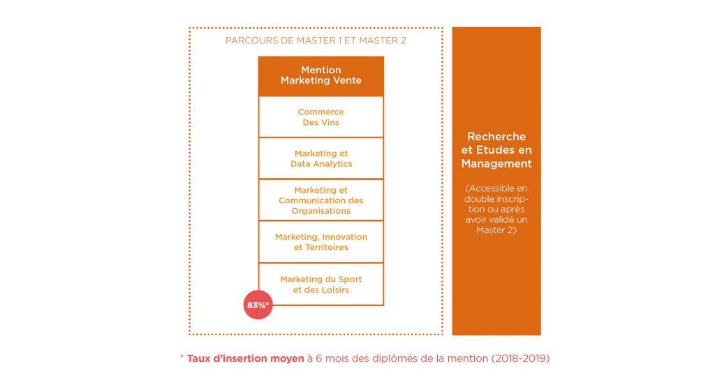 Parcours formation Marketing Vente - Montpellier Management