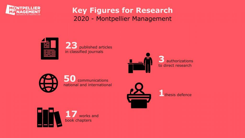 Chiffres clés de la recherche - Montpellier Management