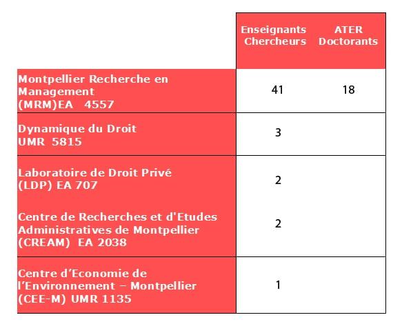 Tableau équipes de recherche - Montpellier Management