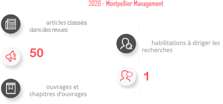 Equipe de recherche à Montpellier Management