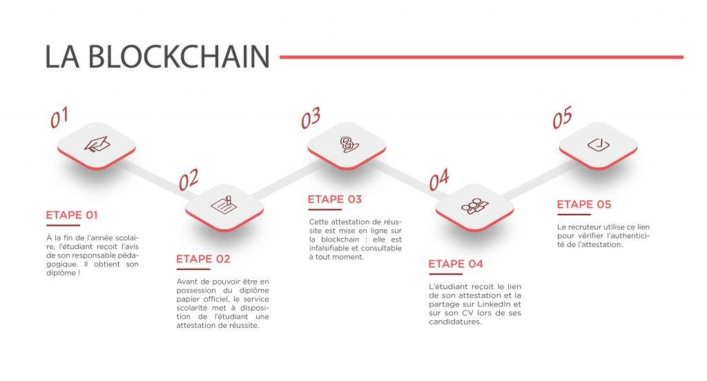 Blockchain - Montpellier Management