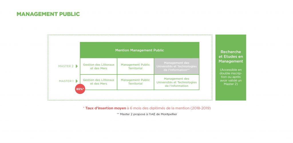 Management Public - Montpellier Management